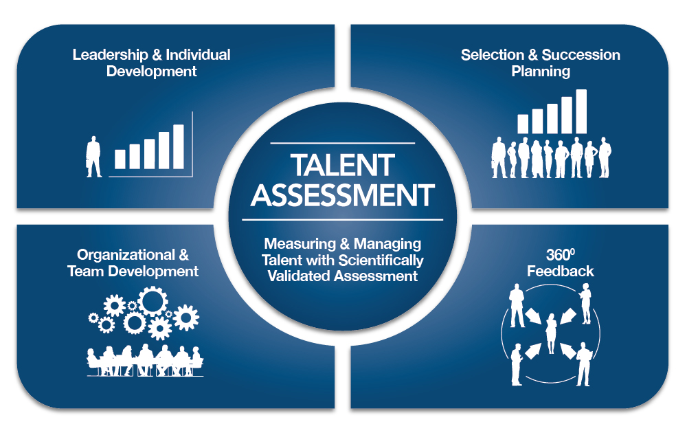 MHS Model Talentassessment
